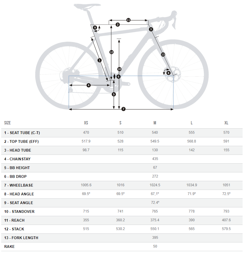 Orbea Gain M20i LTD geometry chart