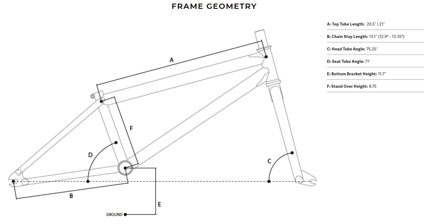 Frame geometry
