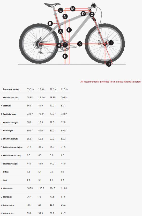 Farley Geometry Chart