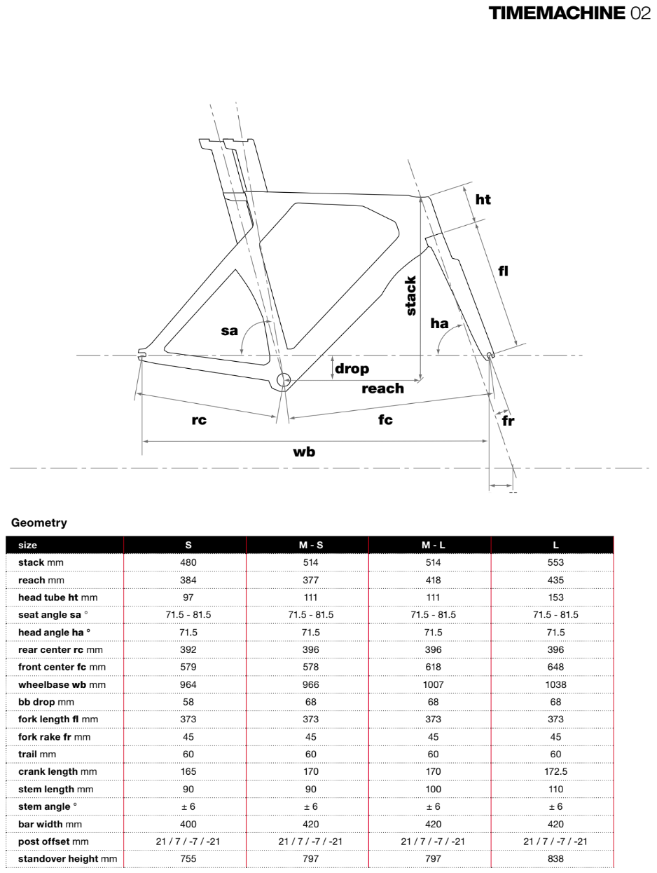 BMC Timemachine 02 geometry chart