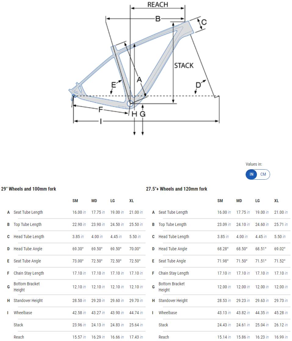 Pivot LES geometry chart