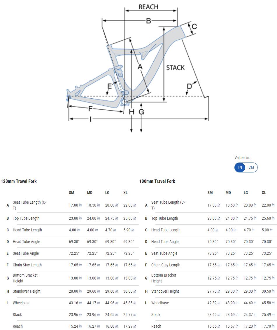 Pivot Mach 429 SL geometry chart