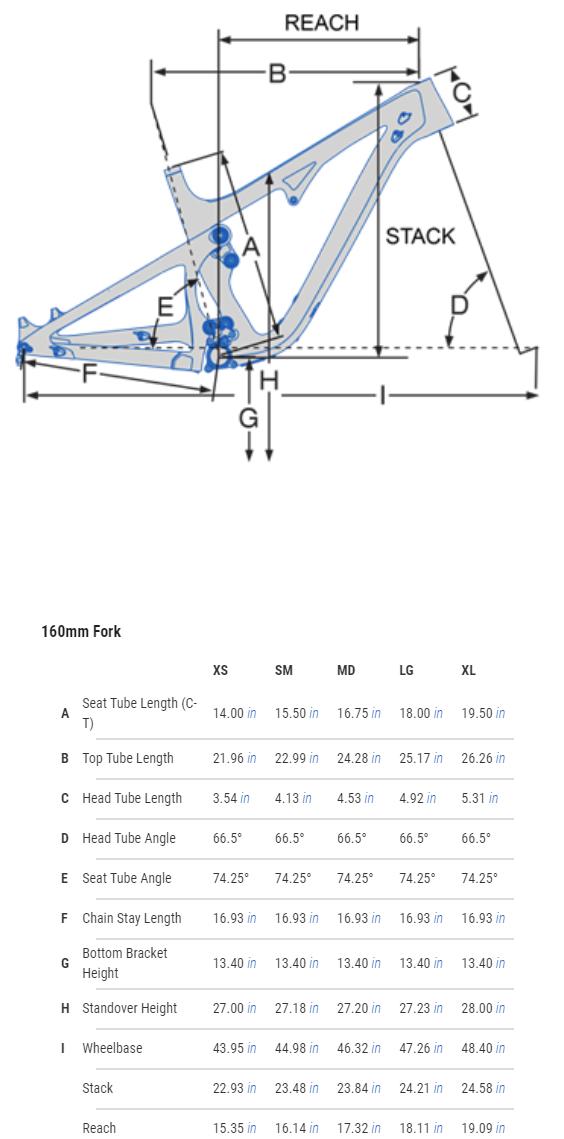 Pivot Mach 5.5 geometry chart