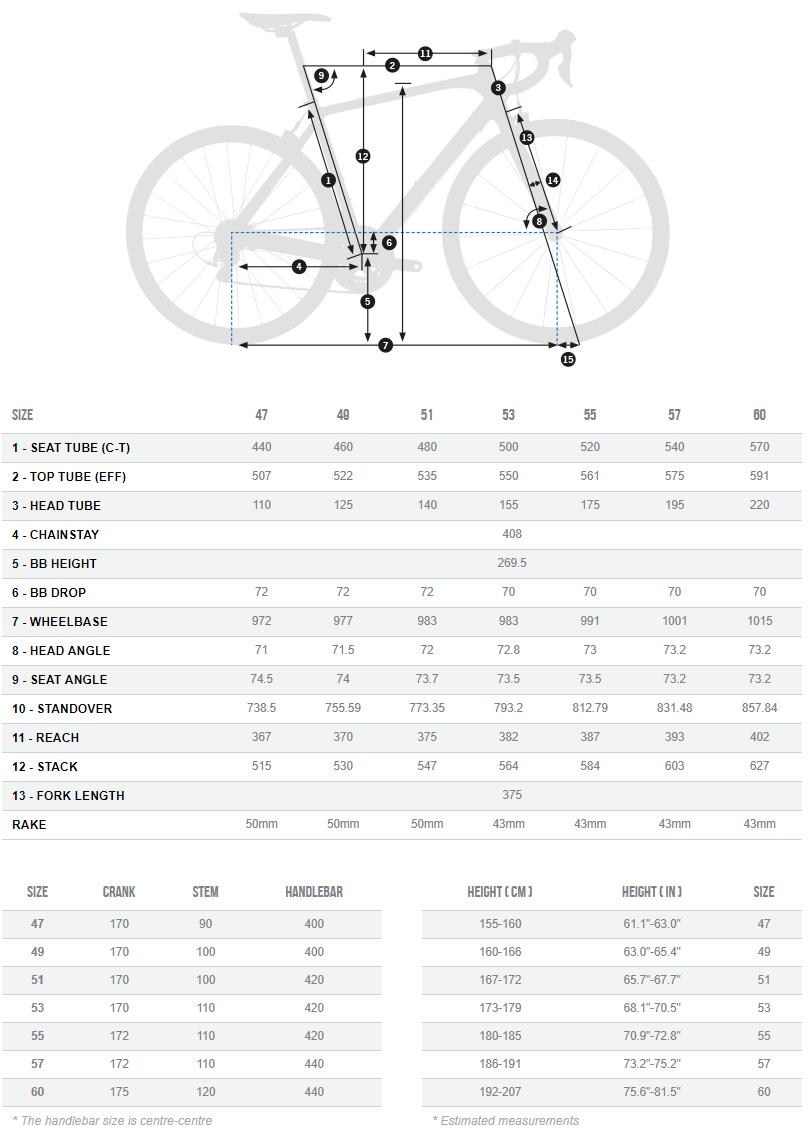 Orbea Orca M20i geometry chart