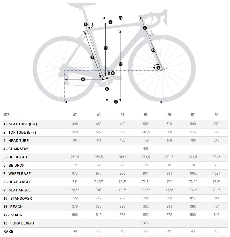 Orbea Orca OMR geometry chart