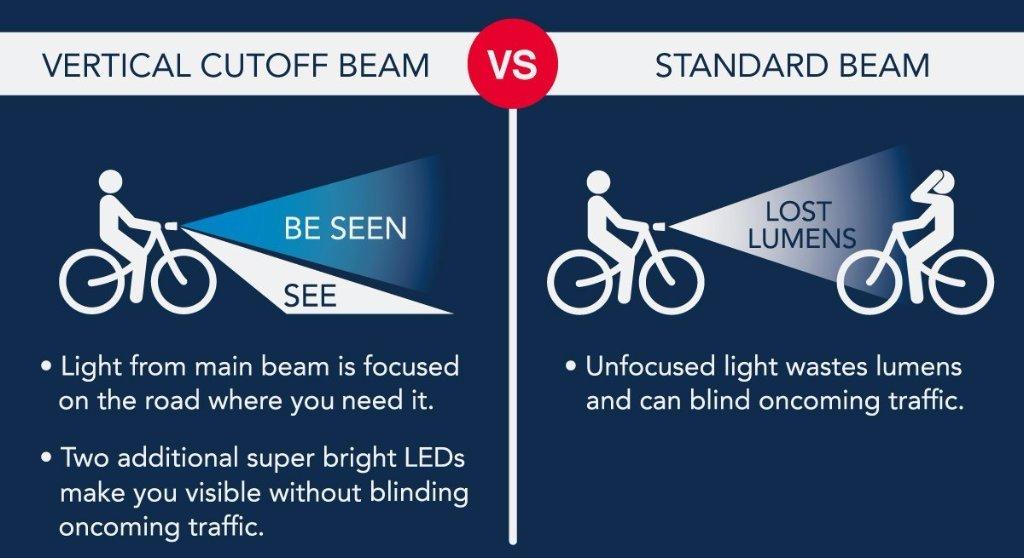 Portland Design Works Pathfinder Vertical Cutoff Beam Technology