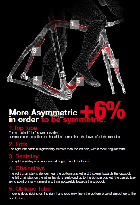 Pinarello Asymmetric frame
