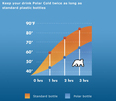 Polar Bottles keep liquids cooler, longer.