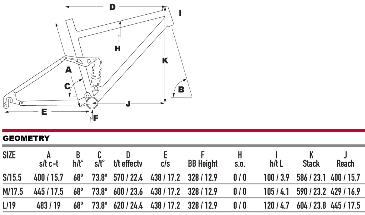 KHS Prescott geometry chart