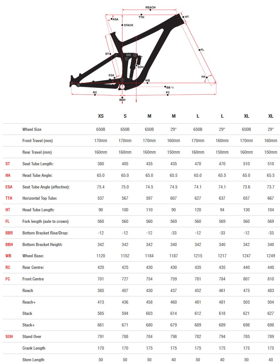 Norco Range Carbon geometry chart