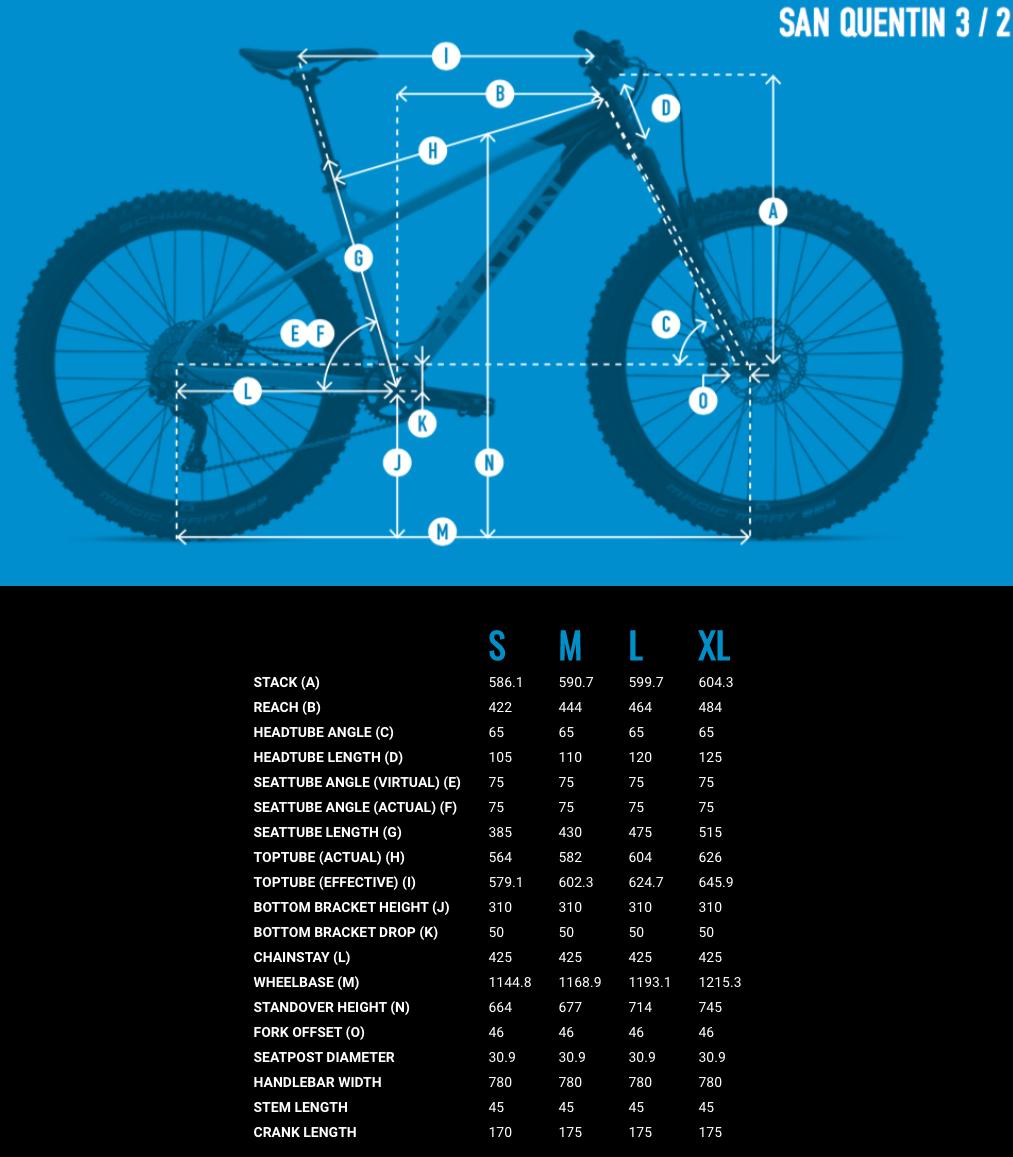 Marin San Quentin geometry chart
