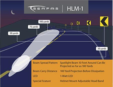 The Serfas HLM-1 Chart.