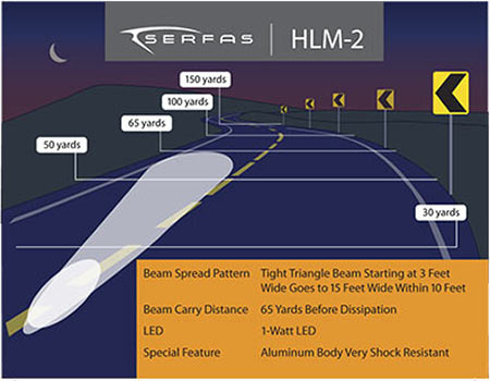 The Serfas HLM-2 Chart.