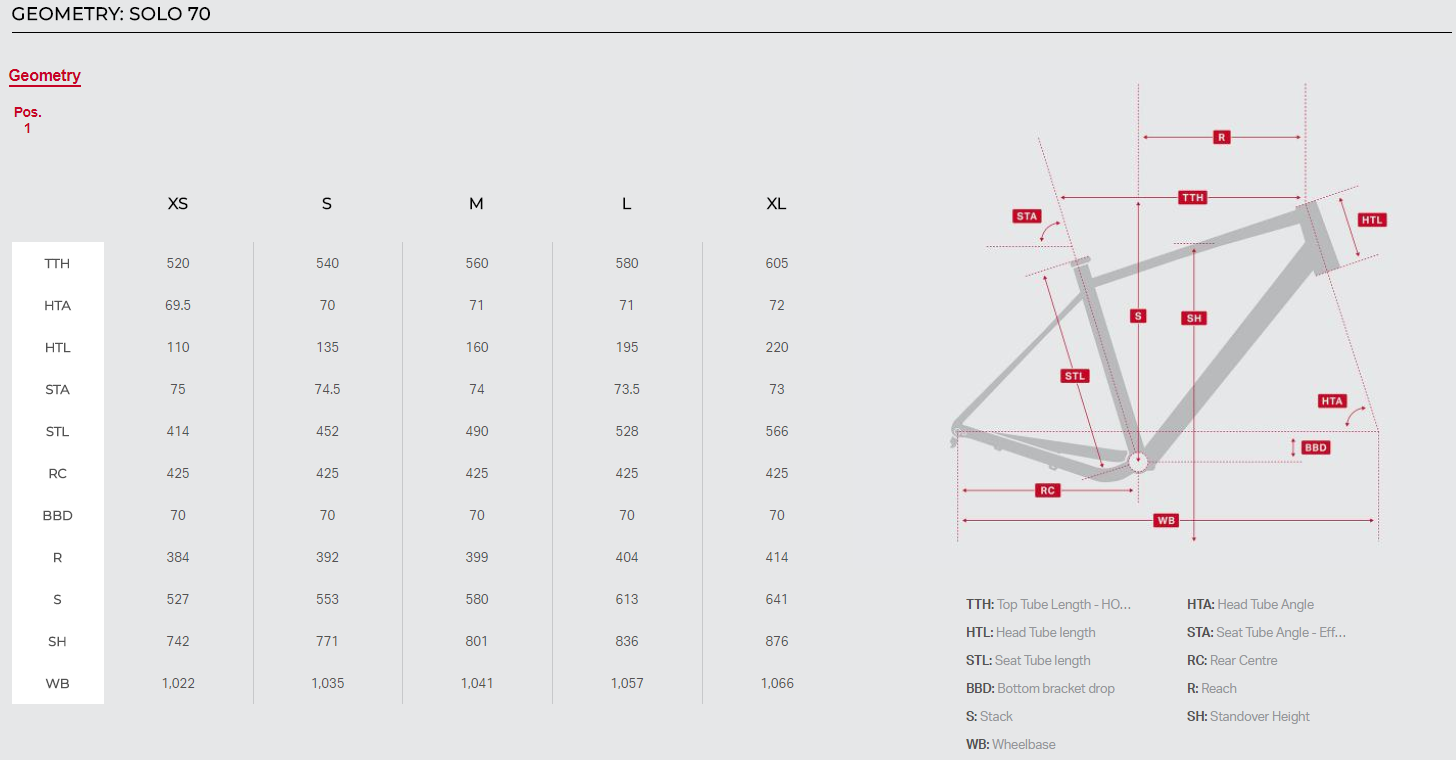 Rocky Mountain Solo geometry chart