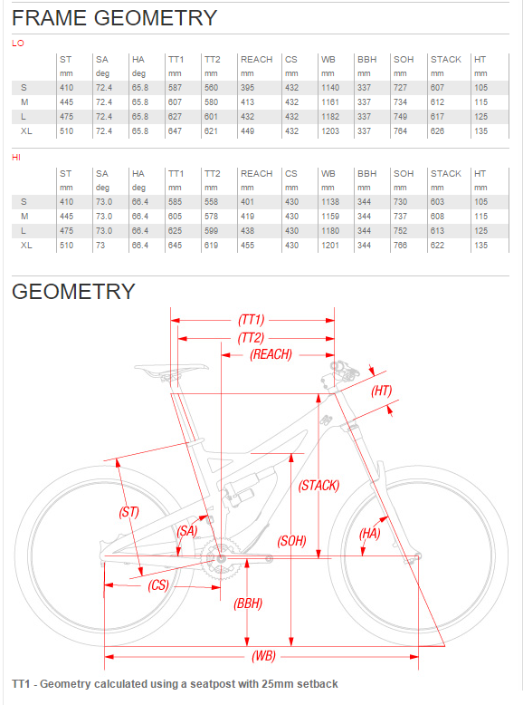 Devinci's Spartan Geometry
