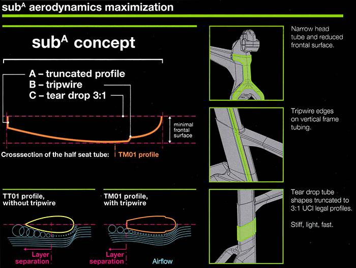 BMC subA Aerodynamics