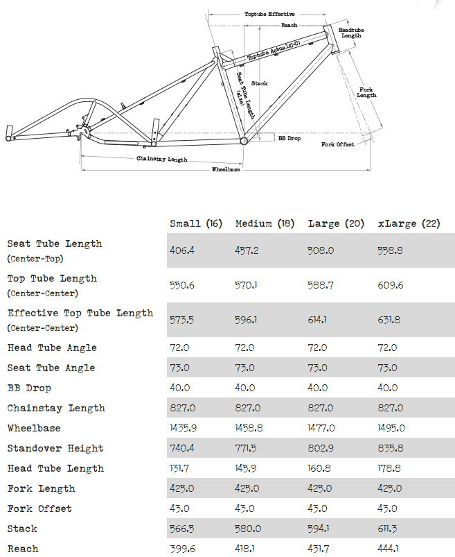 Surly Big Dummy geometry chart