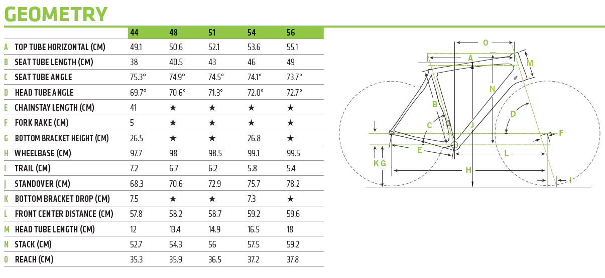 Cannondale Synapse Women's geometry chart
