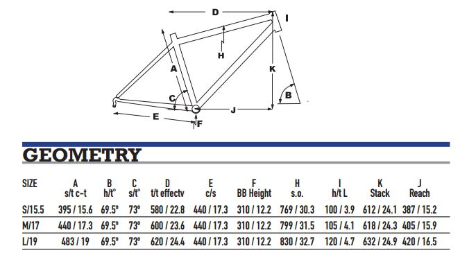KHS Team 29 Geometry Chart