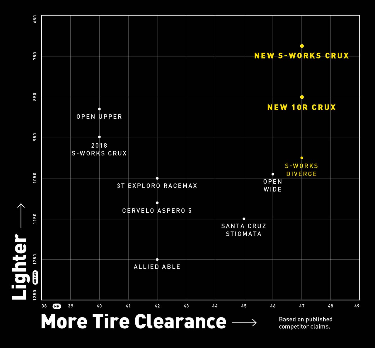 weight to tire clearance chart