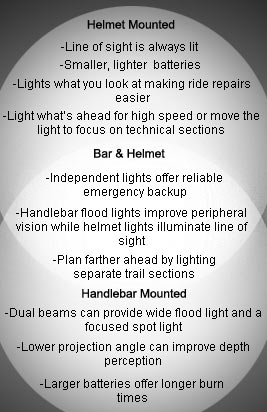 Description of types of portable bike lighting