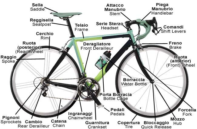 Add Italian to your bike vocabulary!