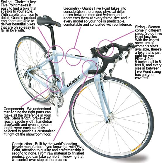 Giant's Five Point Women's Bicycles! - Wayne Cyclery