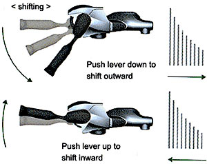 Shimano Dual Control: shifting and braking was never easier!