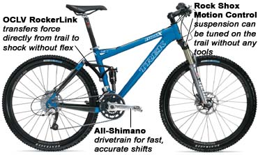 aaea4454554 Trek's most versatile mountain-bike line relies on the proven Fuel  RockerLink suspension system. The Power Point rear triangle is stiff enough  to win a ...