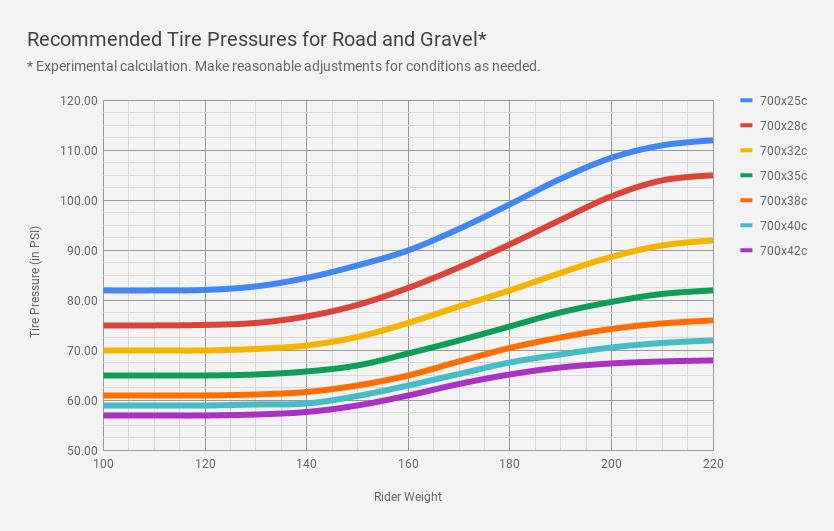 Tire Pressure for Road and Gravel Bikes