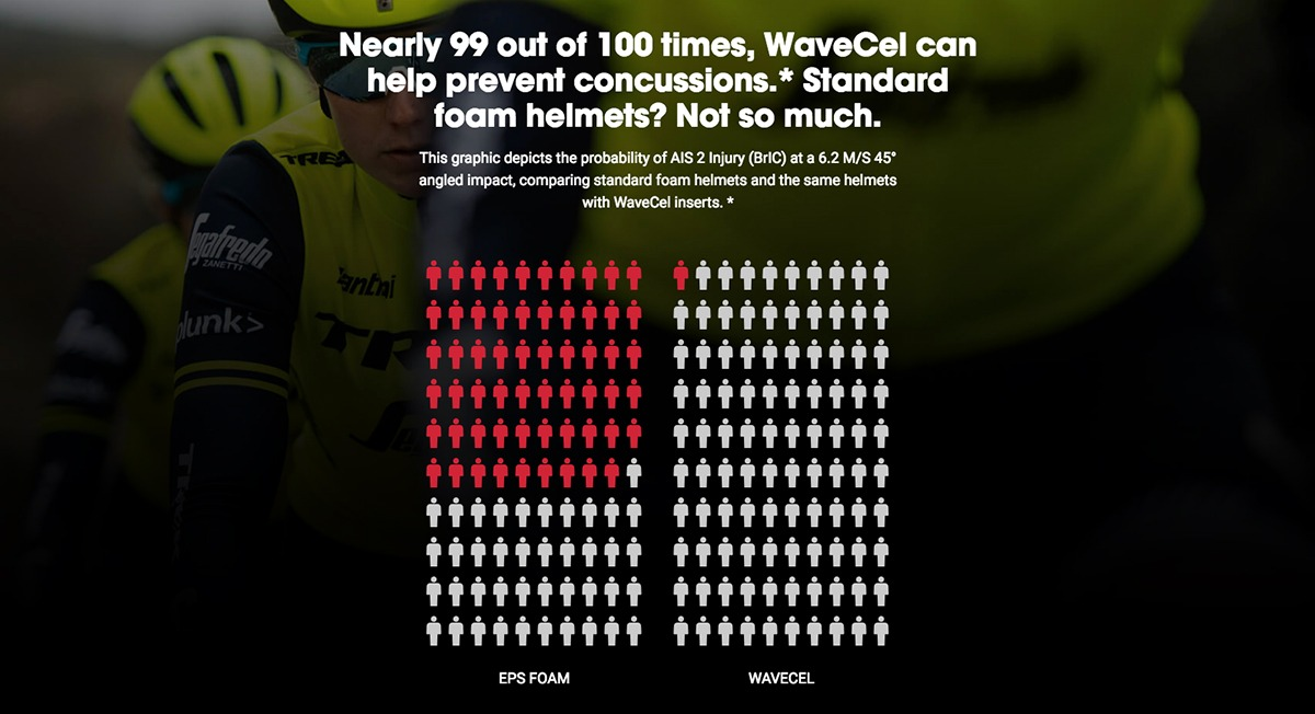 Bontrager Wavecel: Nearly 99 out of 100 times, Wavcel can help prevent concussions. * Standard foam helmets? Not so much.