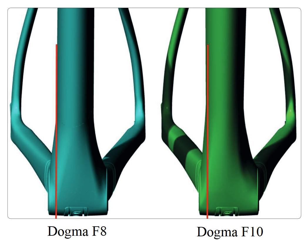 Chainline asymmetry of the Pinarello Dogma F10 vs the Dogma F8