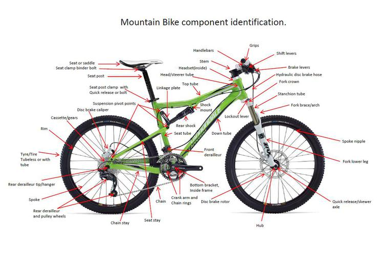 Mountain Bike component identification.