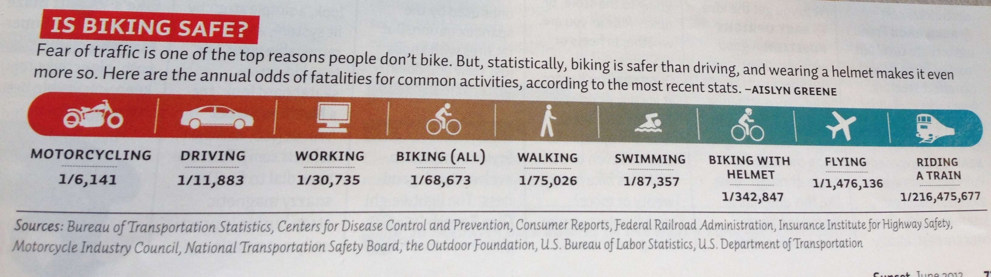 Accident rates among 9 activities including cycling:
