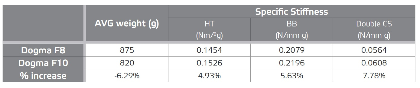 Weight and stiffness comparison between the PInarello Dogma F8 and Dogma F10