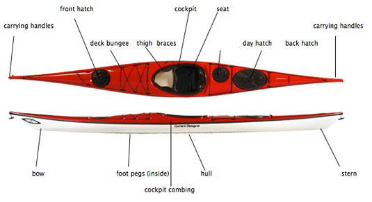 The Parts of a Kayak