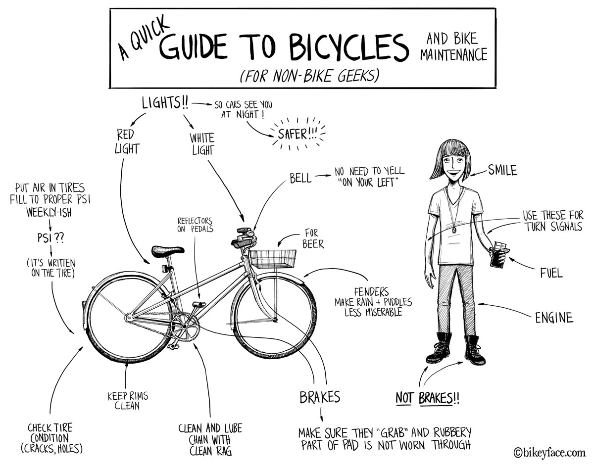 Quick Guide to Bicycles and Maintenance
