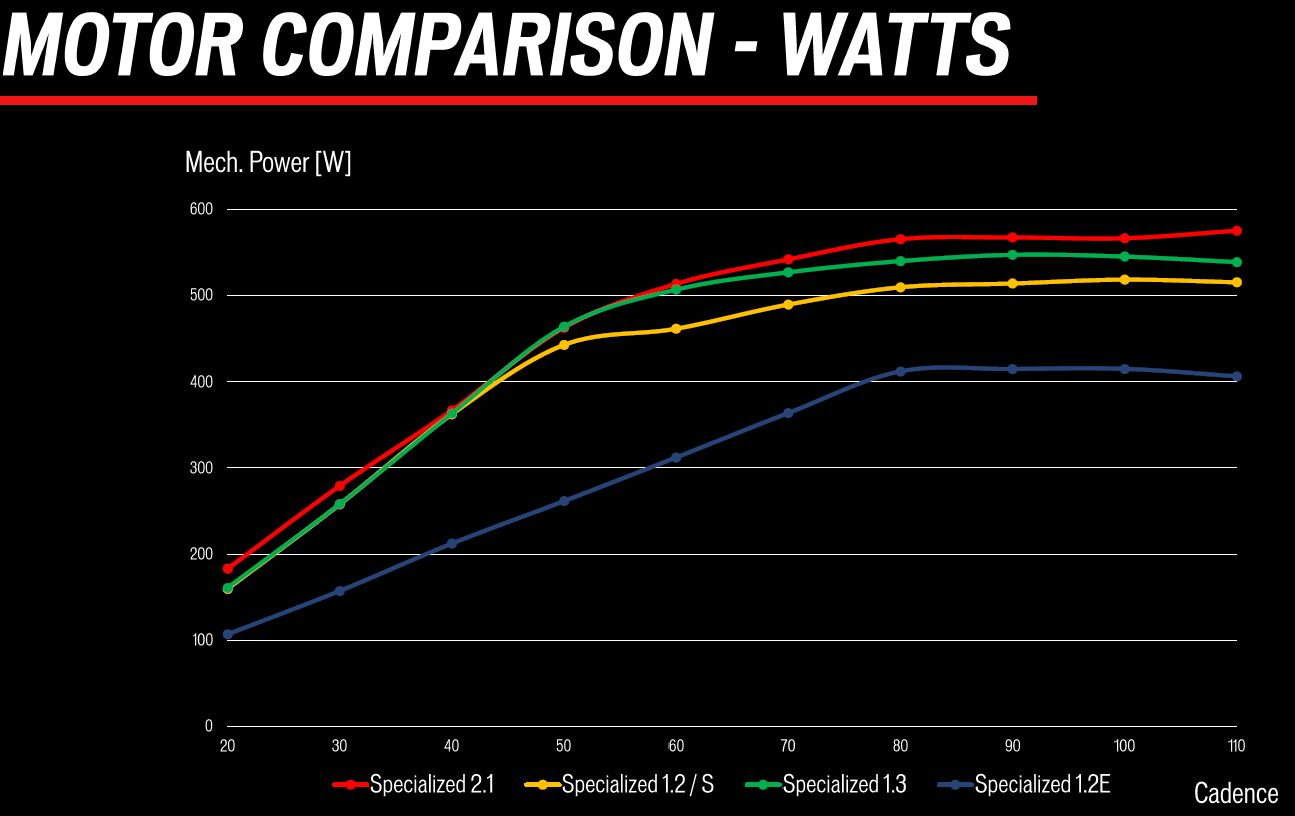 Specialized Motor watt Chart