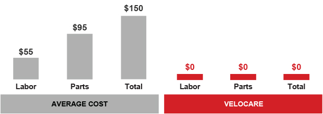 Graph showing labor and parts are free with Velocare